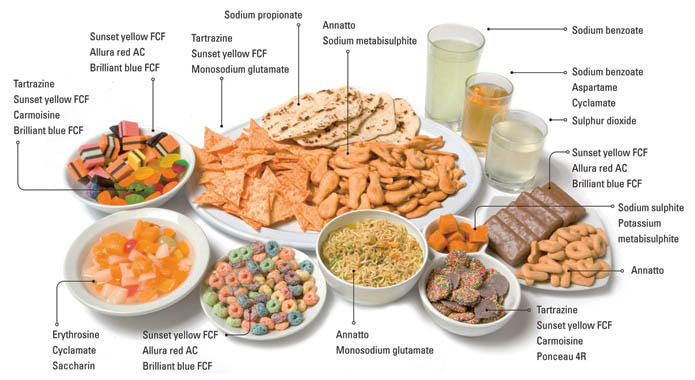 добавки от холестерина